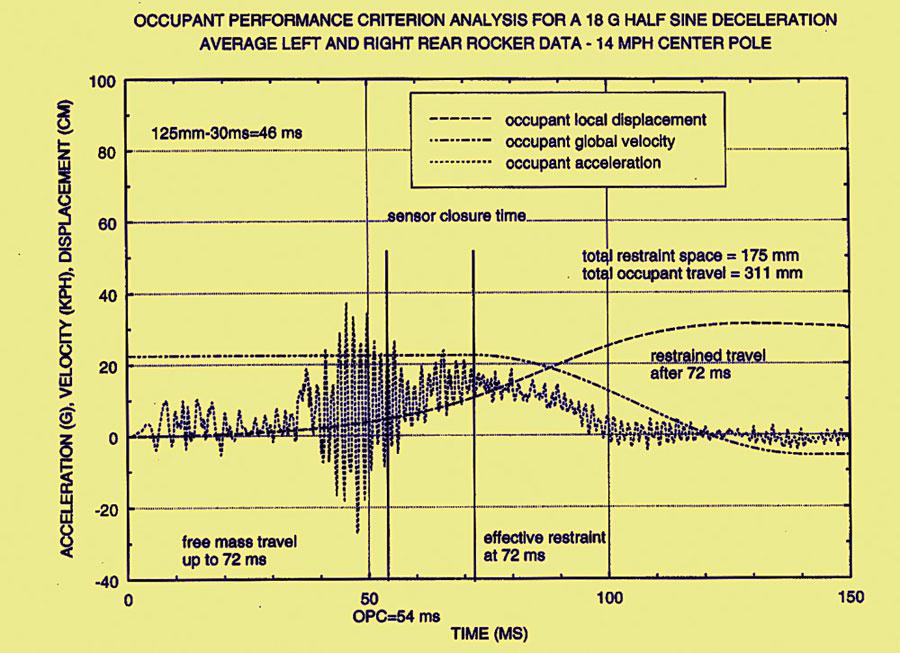 Cada fabricante calcula el momento de 'disparo' según la velocidad del choque y la deceleración.