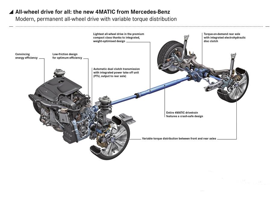 nuevo 4Matic de Mercedes