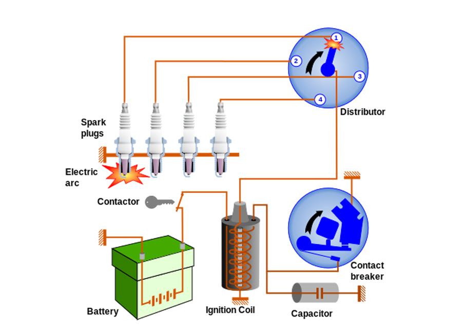 Sistema de encendido con distribuidor, Wiki Commons