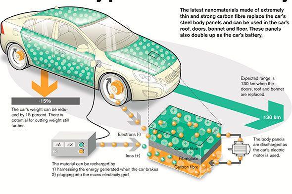 Volvo Car Group desarrolla un nuevo material para las baterías de coches eléctricos