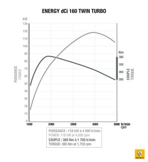 Nuevo motor Renault 1.6 dCi Energy 160 CV