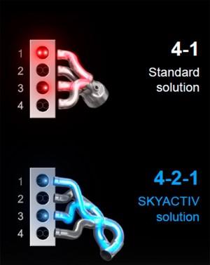 Tecnología Skyactiv Mazda