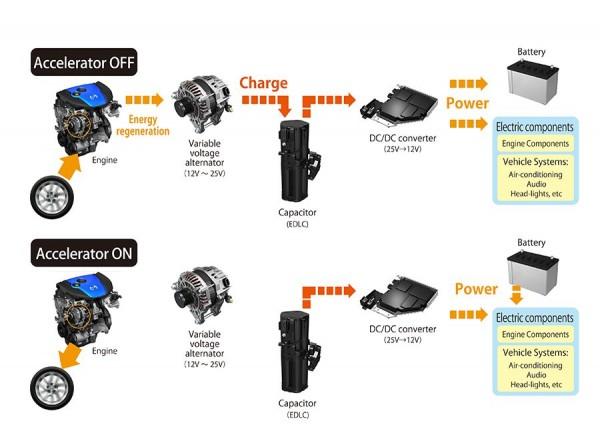 Tecnología Skyactiv Mazda i-Eloop