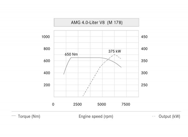 Nuevo Motor V8 4.0 Mercedes AMG