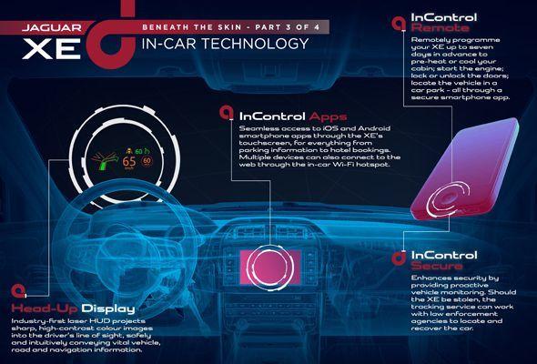 El Jaguar XE contará con el revolucionario sistema de infoentretenimiento InControl