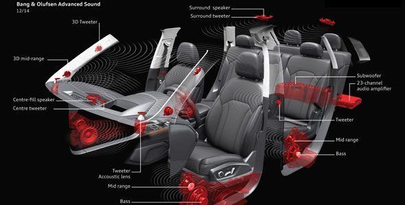 Audi introduce el sonido 3D en sus vehículos