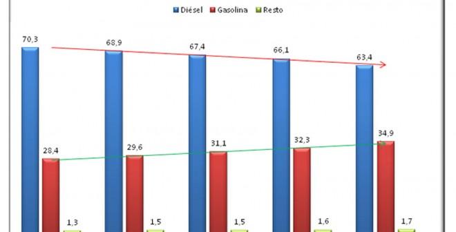 Gráfico: Matriculaciones por tipo de combustible en España