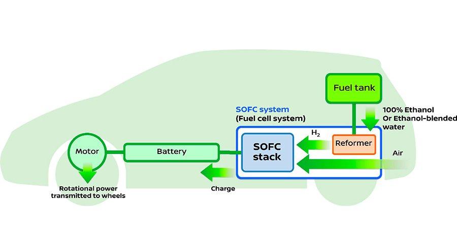 Nissan crea una pila de combustible con bioetanol