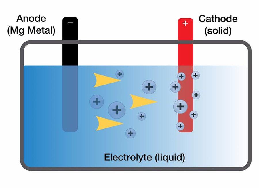 Toyota cambia el litio por magnesio en sus baterías