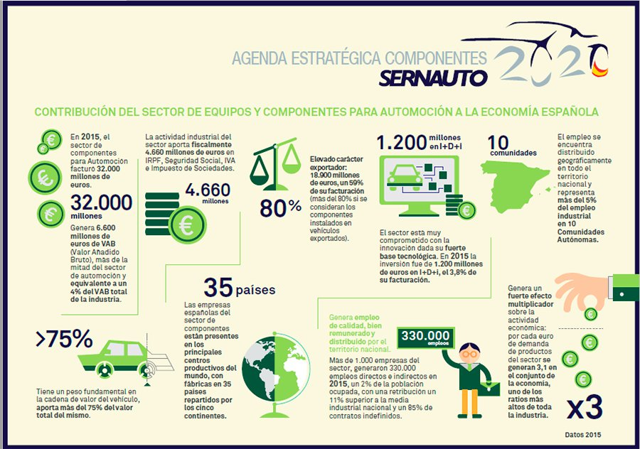 Los fabricantes de componentes generaron 8.000 empleos en 2015