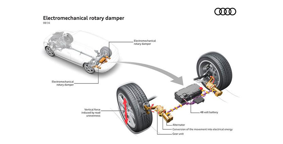Nuevos amortiguadores de Audi eRot que ahorran combustible