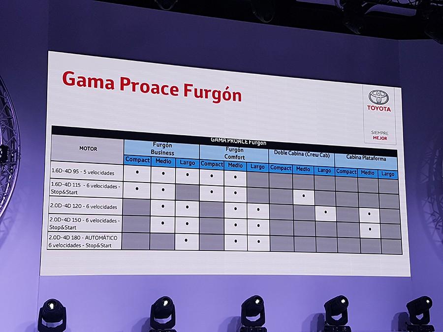 Gama Toyota Proace Van