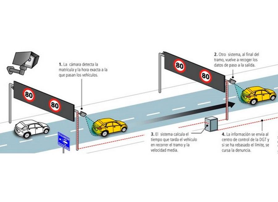 El radar de tramo detecta nuestro paso por dos puntos y calcula la velocidad media en función del tiempo empleado en recorrer ambos puntos.