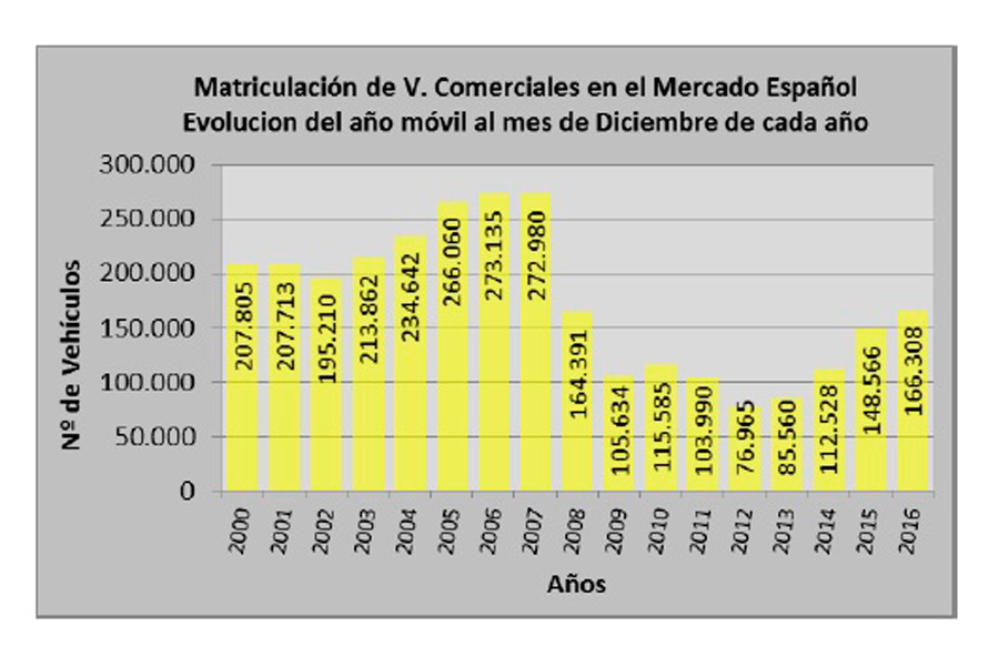 Comparativa de ventas de vehículos comerciales.