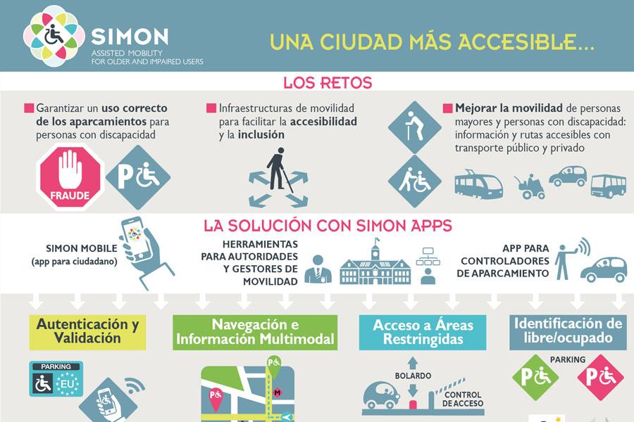 La app que facilita la movilidad a los discapacitados