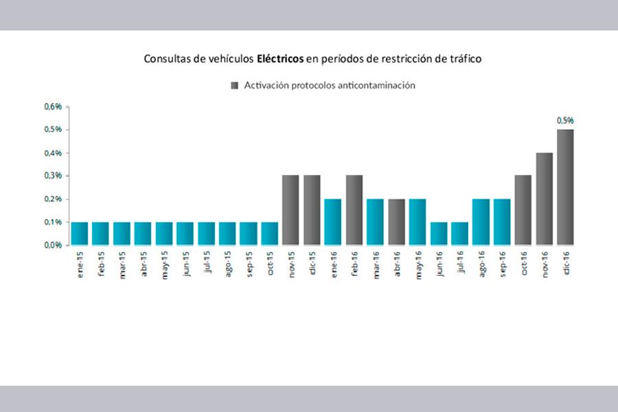 Consultas de vehículos eléctricos en períodos de restricción de tráfico.