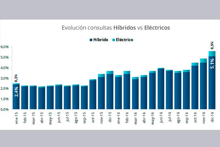 Consultas de híbridos y eléctricos.