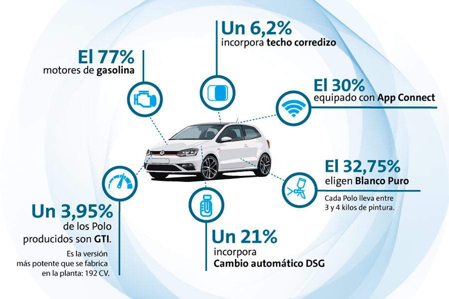25 curiosidades sobre el VW Polo, que estrena en breve nueva generación