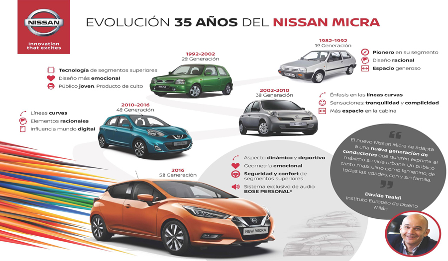Nissan Micra, la evolución del pequeño nipón