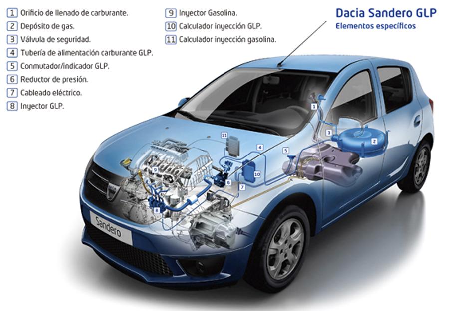 Repsol y Dacia se unen para impulsar el AutoGas