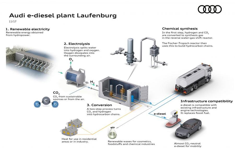 Audi apuesta por los combustibles sintéticos