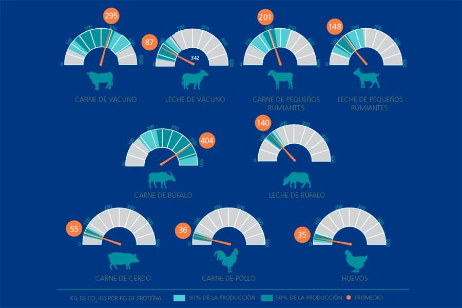 Gráfico de las emisiones según el tipo de producto, elaborado por FAO.