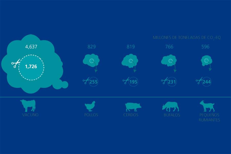 Informe de FAO sobre la posibilidad de mitigación de las emisiones mejorando la eficiencia.