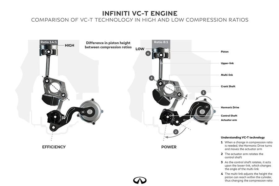 El motor de compresión variable es una revolución mundial.