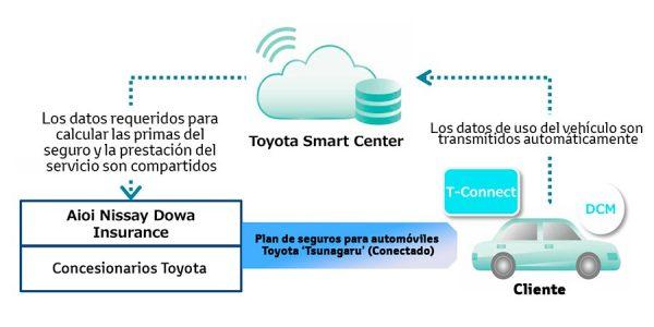 Toyota lanza un seguro que te cobra menos cuanto mejor te portes