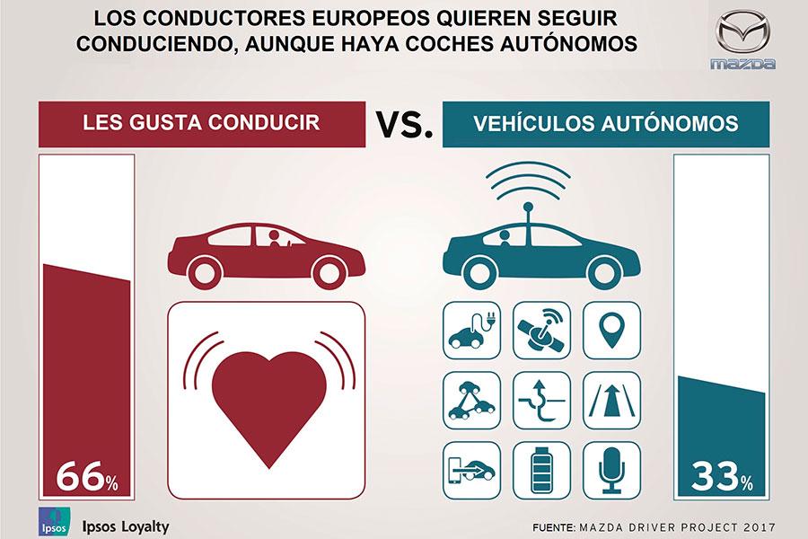 Los ciudadanos eligen conducir.