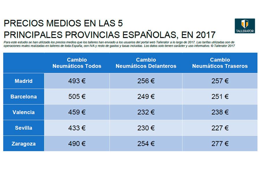 Precio de los neumáticos en las cinco principales provincias españolas.