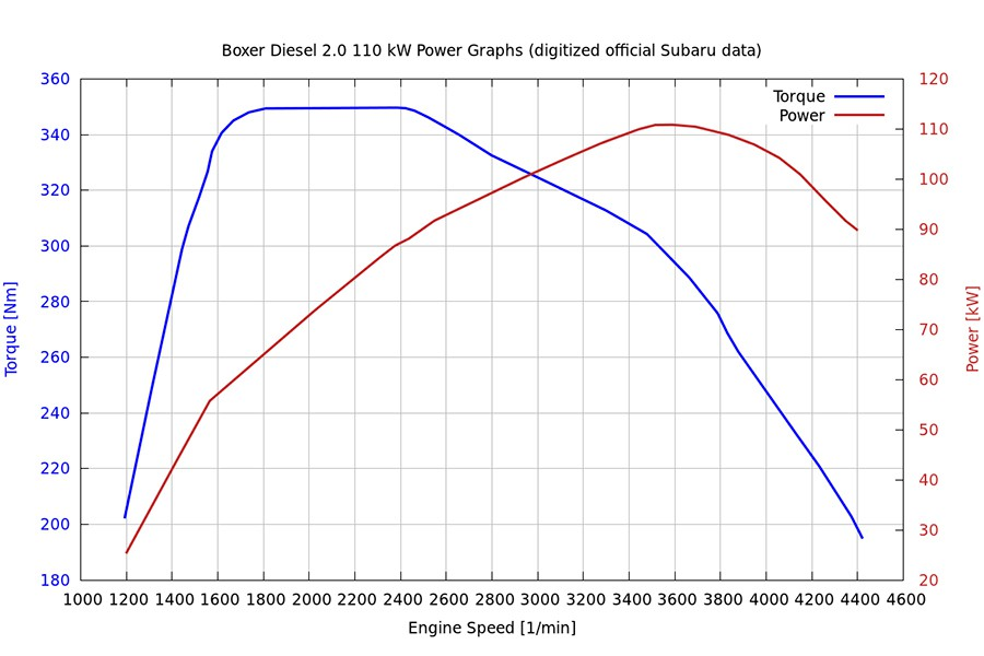 Cuando el par es constante la potencia sube de manera linealmente directa a las revoluciones.