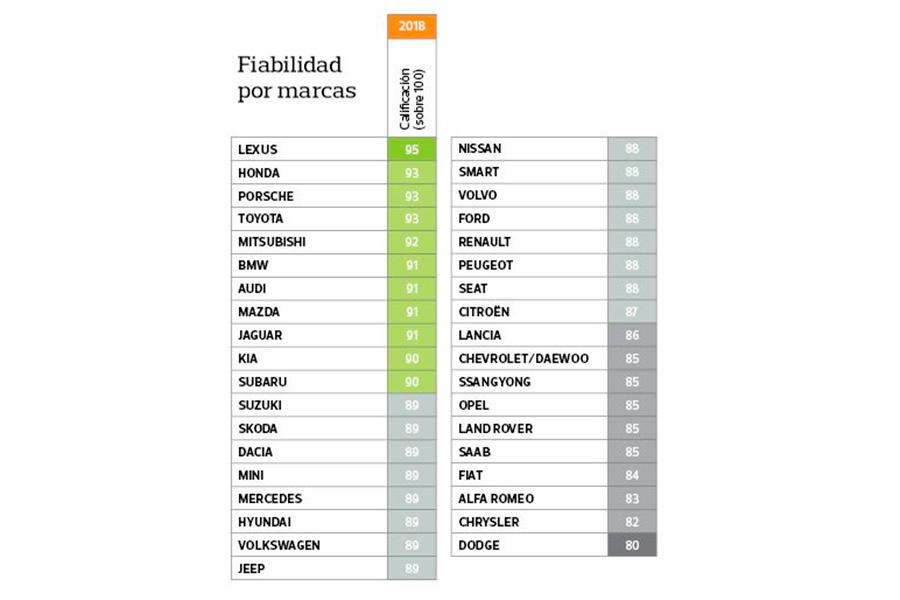 Las marcas japonesas y alemanas, las más fiables.