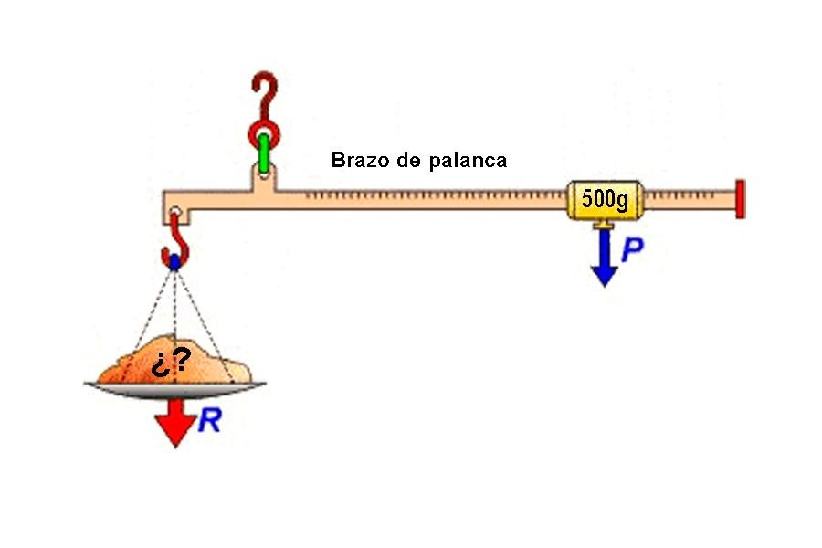 Las balanzas romanas se basan en pares de fuerzas.