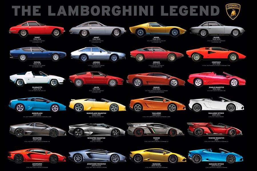 Video La Evolucion De Lamborghini En 4 Minutos Con Cual Te
