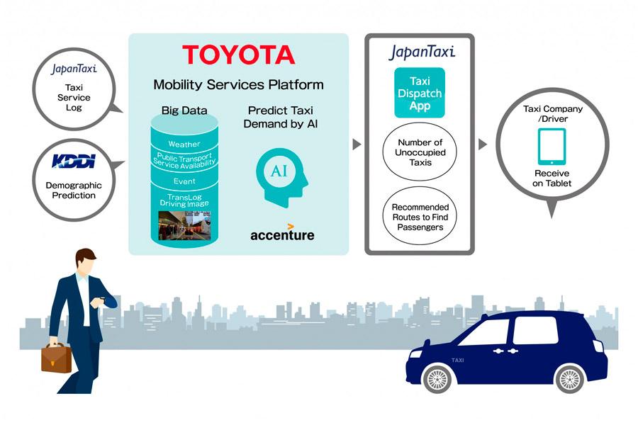 Toyota sabe cuándo quieres un taxi antes de que tú mismo lo sepas
