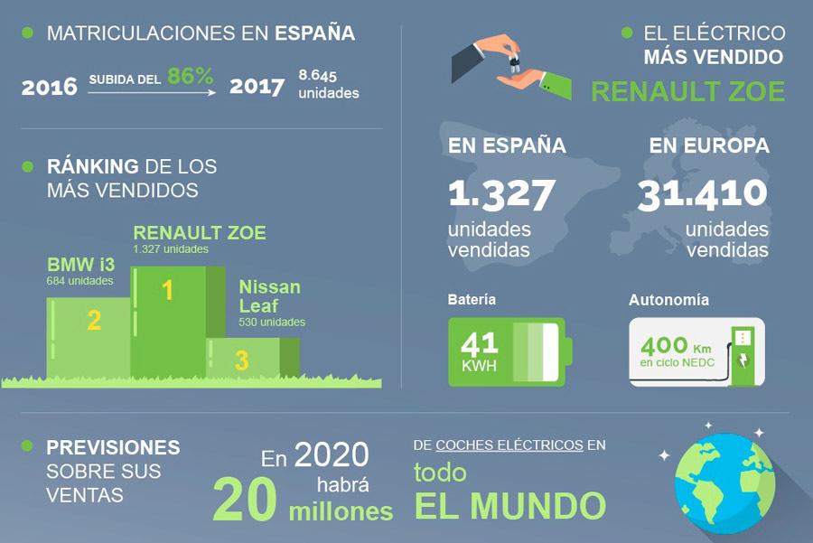 """Uno de cada tres españoles compraría un coche """"eco"""""""