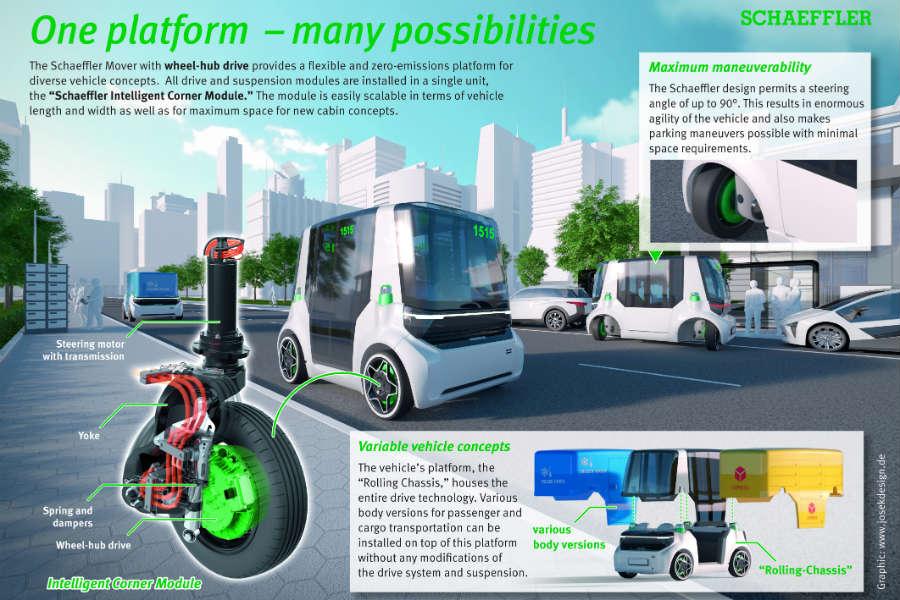 """La dirección del módulo de rueda está realizada como un sistema electromecánico """"Steer-by-Wire""""."""