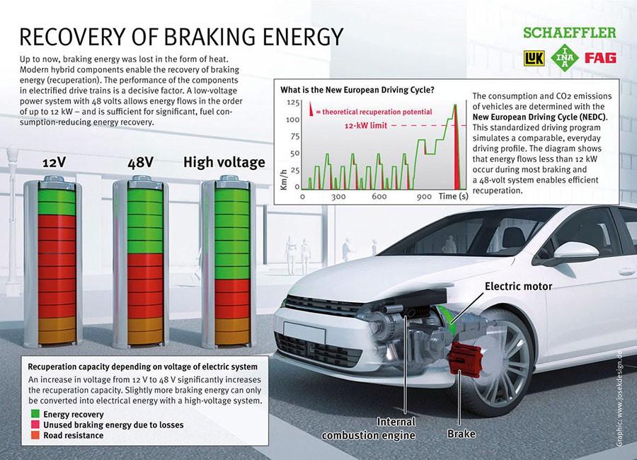 La hibridación de 48 voltios optimiza los consumos.