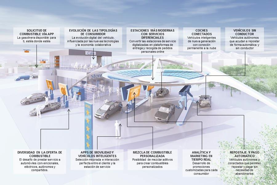El futuro de las gasolineras.