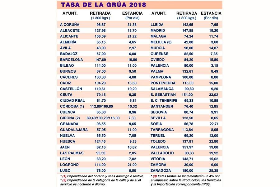La grúa más cara es la de Zaragoza, con 180 euros, mientras que en Zamora cuesta 30 euros.