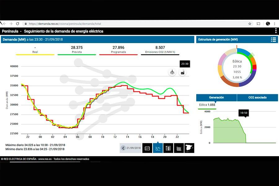Pantallazo de un gráfico real del consumo eléctrico en España según REE.