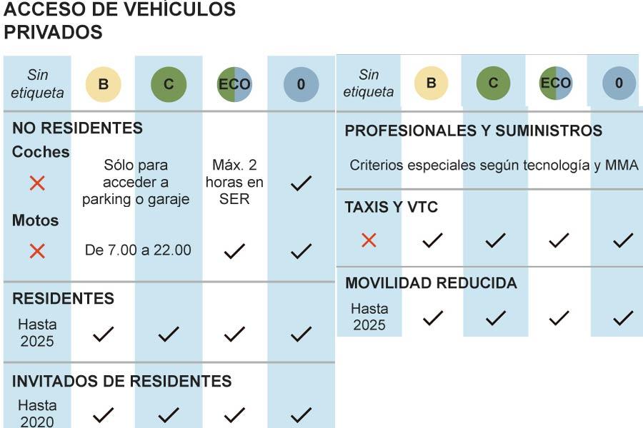 ¿Qué vehículos pueden entrar en Madrid Central?