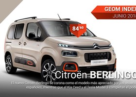 El Citroën Berlingo ha superado al Kia Ceed y Tesla Model 3.